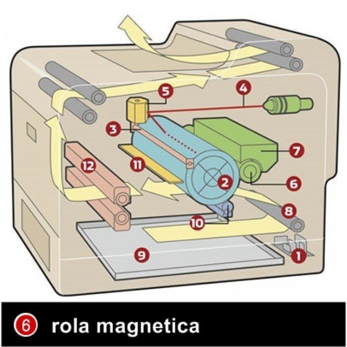 Scc rola magnetica invelis crg-719h negru canon